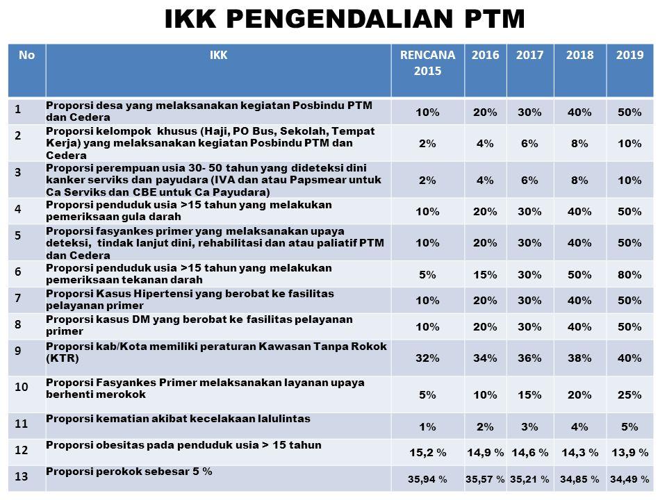 IKK PENGENDALIAN PTM No IKK RENCANA 2015 2016 2017 2018 2019 1 2 3 4 5