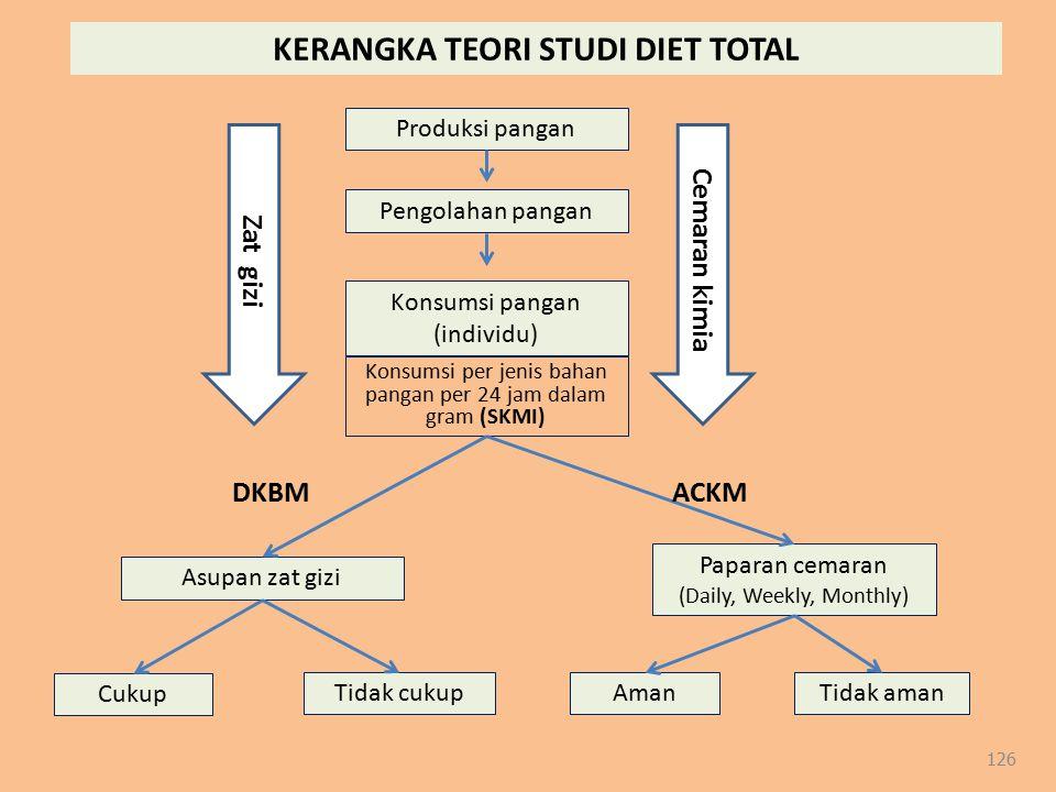 KERANGKA TEORI STUDI DIET TOTAL