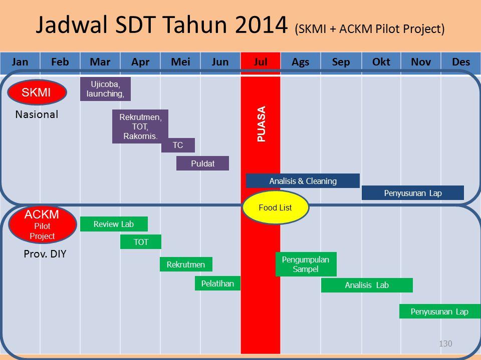 Jadwal SDT Tahun 2014 (SKMI + ACKM Pilot Project)