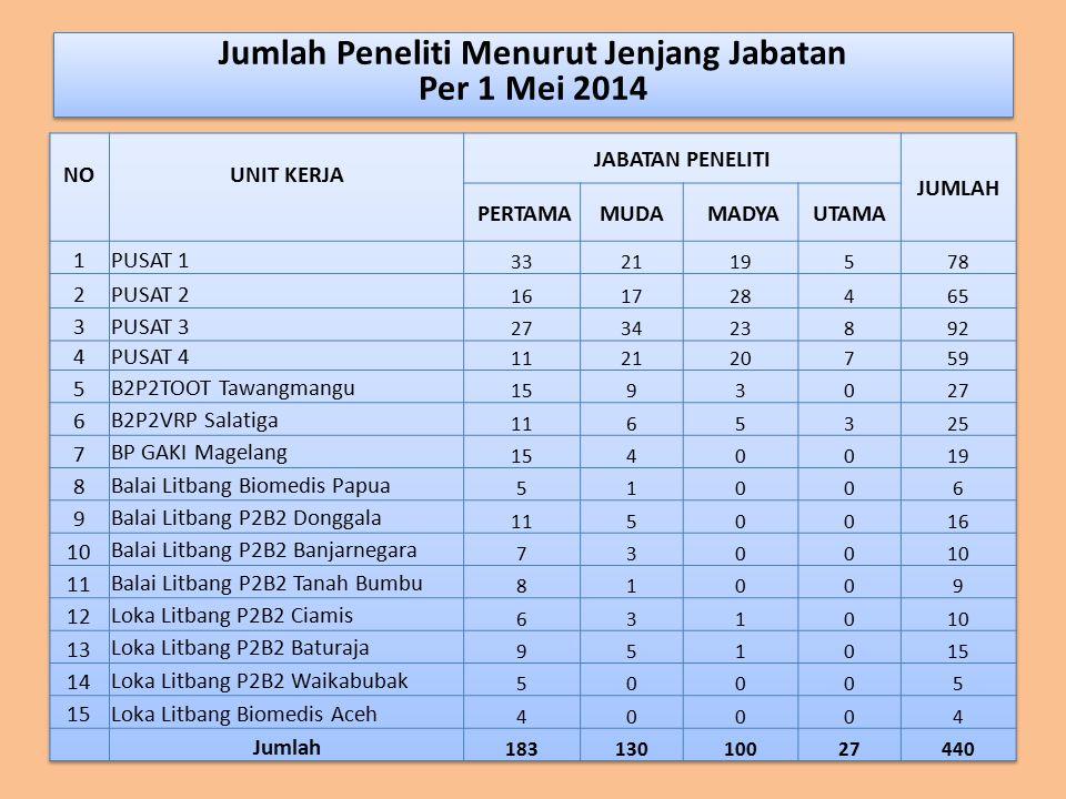 Jumlah Peneliti Menurut Jenjang Jabatan Per 1 Mei 2014