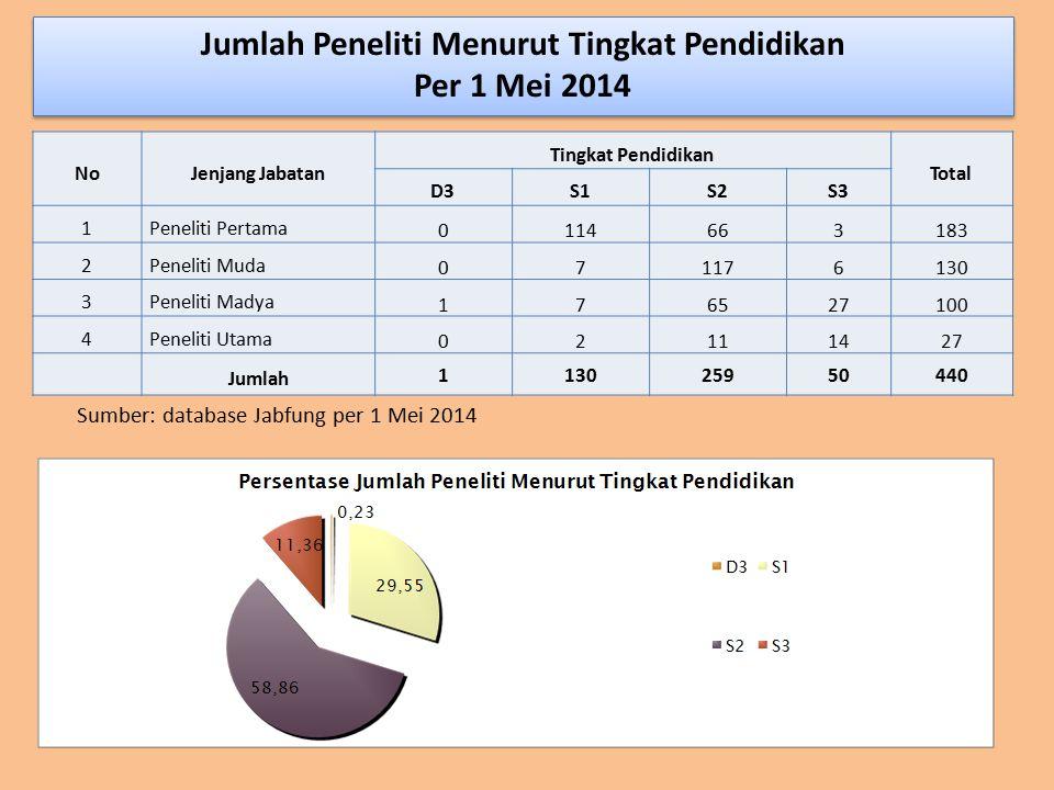 Jumlah Peneliti Menurut Tingkat Pendidikan Per 1 Mei 2014