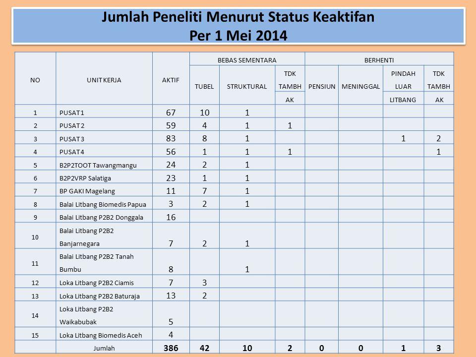 Jumlah Peneliti Menurut Status Keaktifan Per 1 Mei 2014