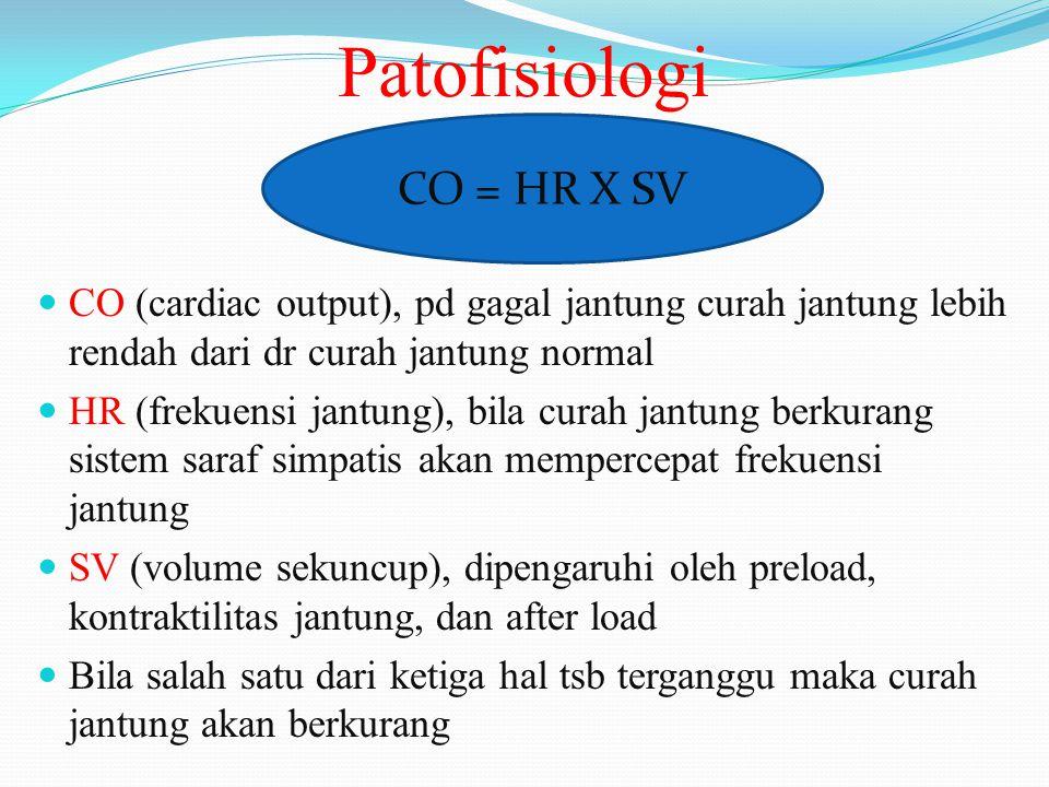 Patofisiologi CO = HR X SV