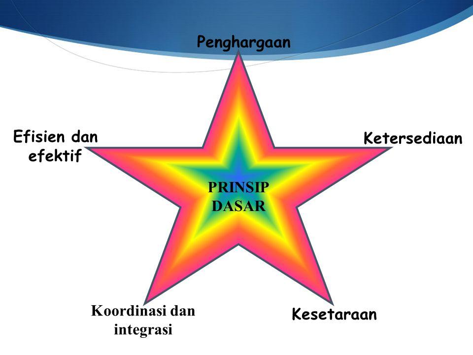 Penghargaan PRINSIP DASAR Efisien dan efektif Ketersediaan Koordinasi dan integrasi Kesetaraan