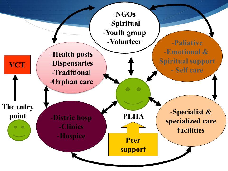 NGOs Spiritual. Youth group. Volunteer. Paliative. Emotional & Spiritual support. - Self care.