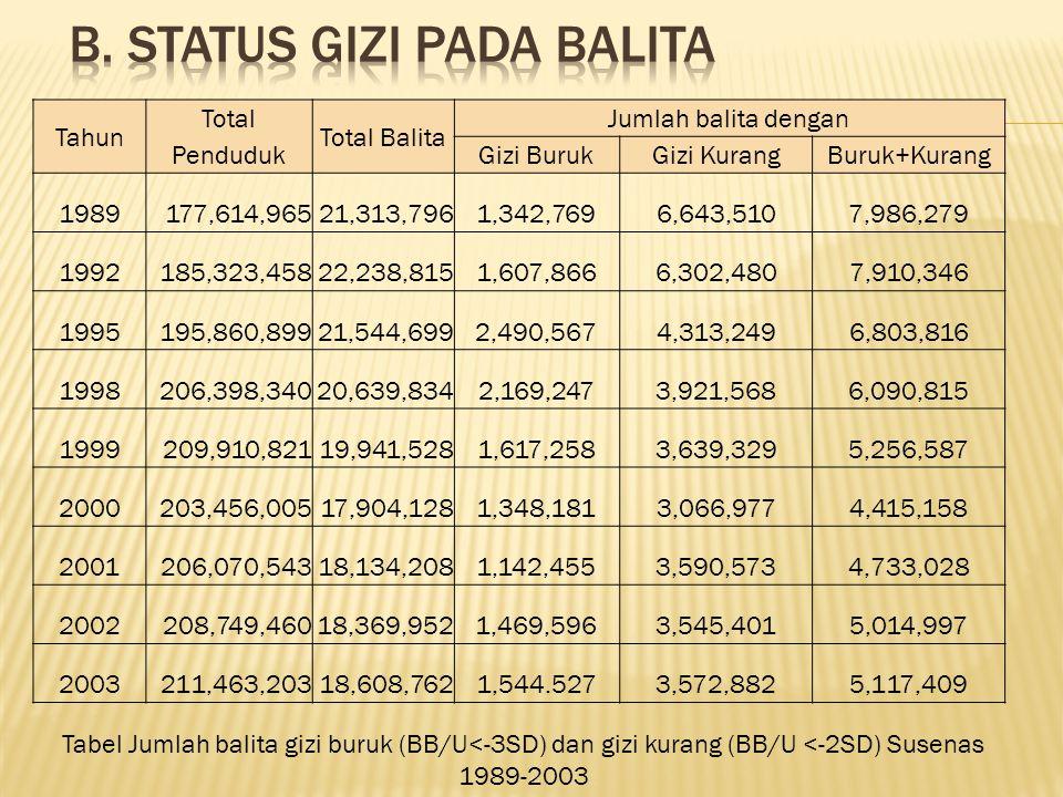 B. Status Gizi pada Balita
