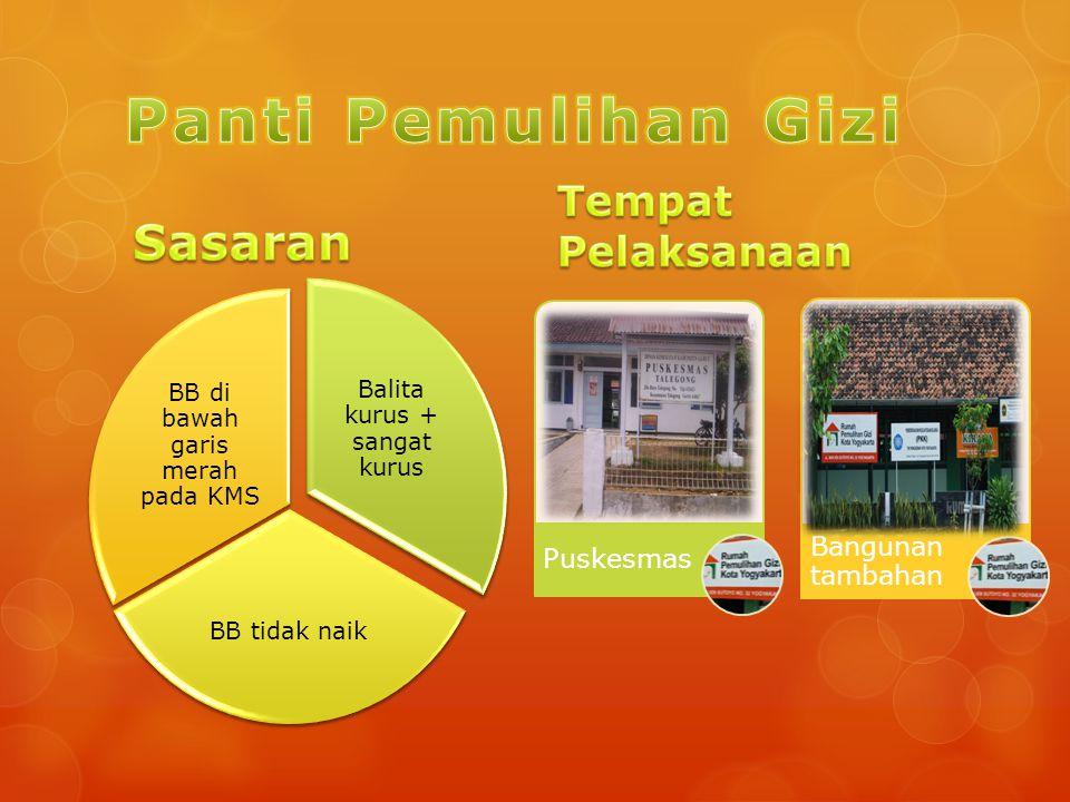 Panti Pemulihan Gizi Sasaran Tempat Pelaksanaan Bangunan tambahan