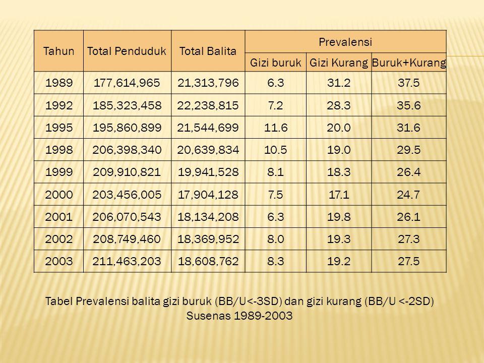 Tahun Total Penduduk. Total Balita. Prevalensi. Gizi buruk. Gizi Kurang. Buruk+Kurang. 1989. 177,614,965.
