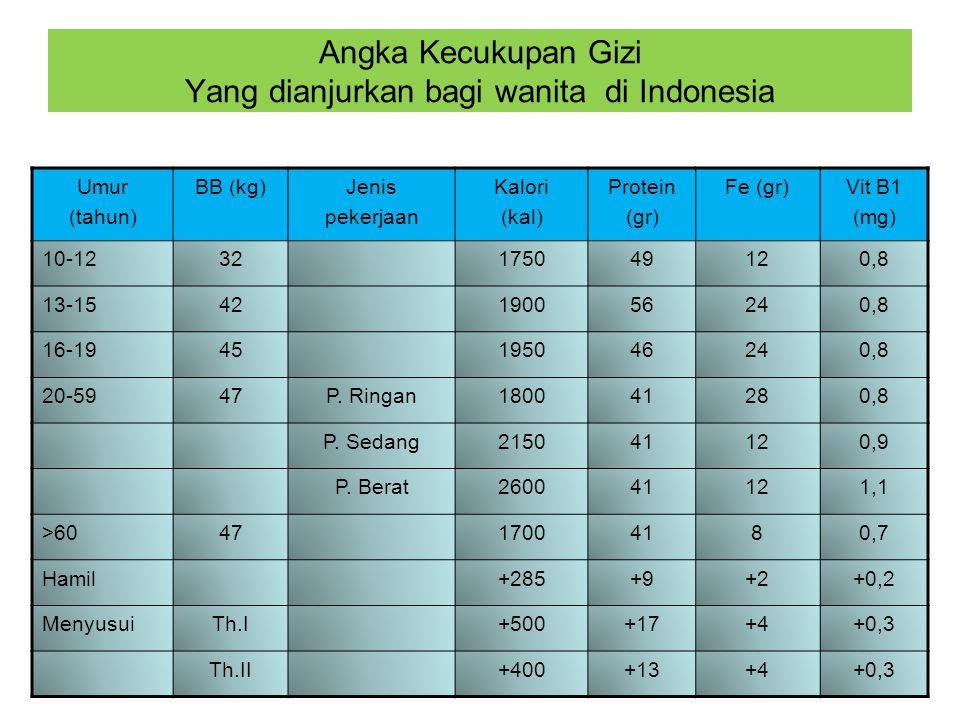 Angka Kecukupan Gizi Yang dianjurkan bagi wanita di Indonesia