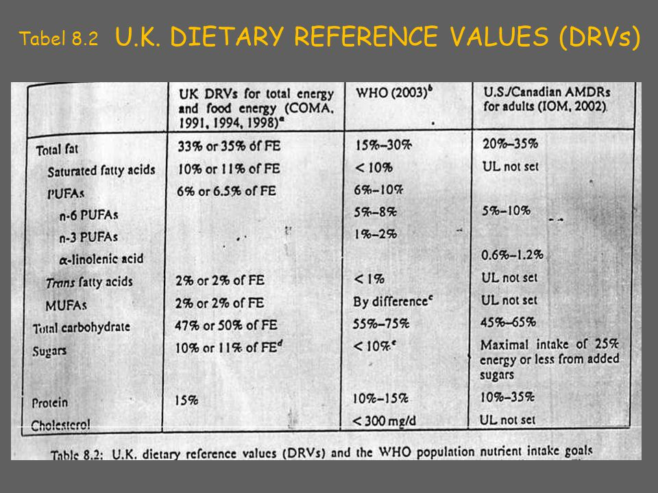 Tabel 8.2 U.K. DIETARY REFERENCE VALUES (DRVs)‏