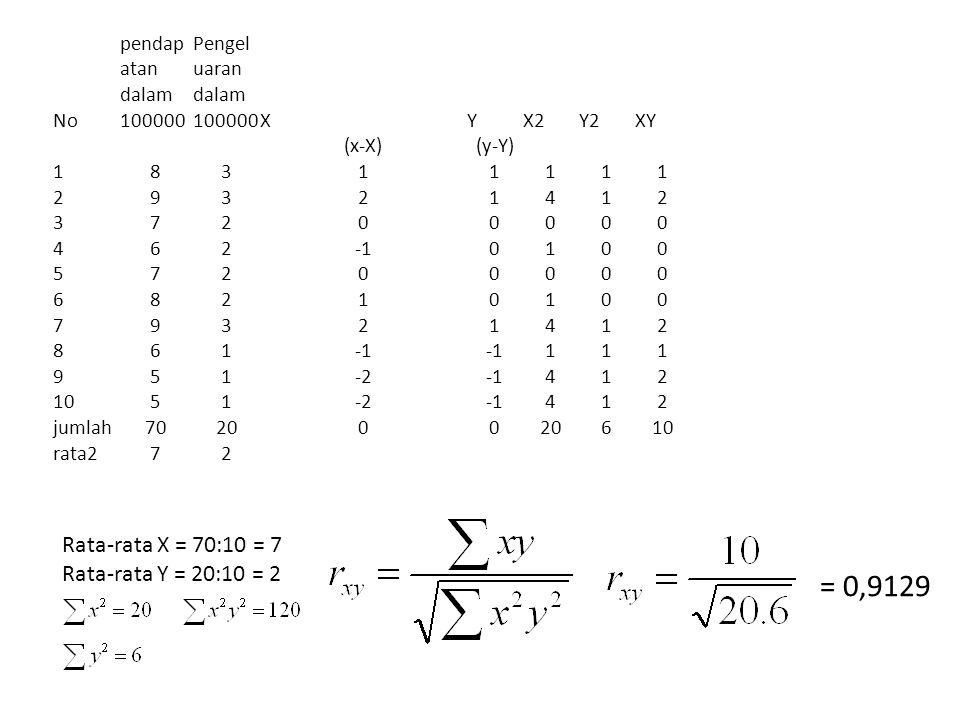 = 0,9129 Rata-rata X = 70:10 = 7 Rata-rata Y = 20:10 = 2 No