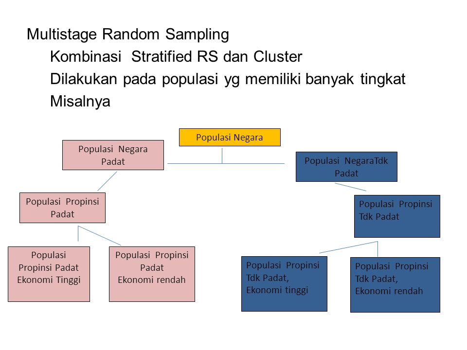 Multistage Random Sampling Kombinasi Stratified RS dan Cluster