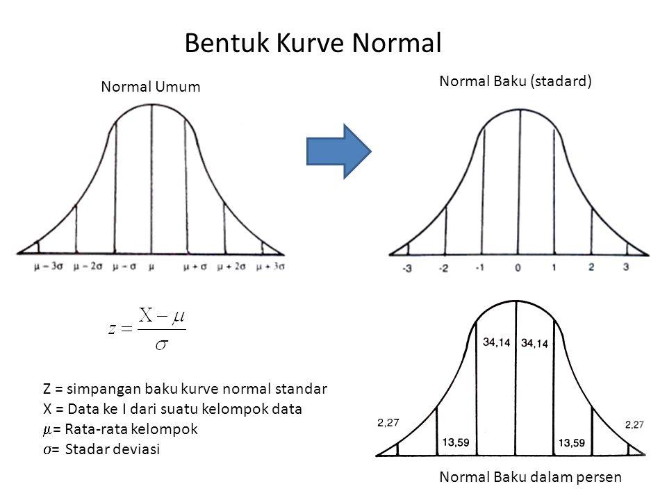 Bentuk Kurve Normal Normal Baku (stadard) Normal Umum