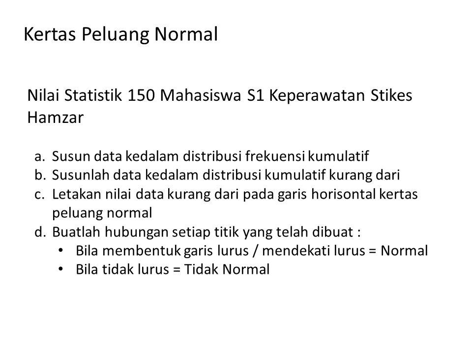 Kertas Peluang Normal Nilai Statistik 150 Mahasiswa S1 Keperawatan Stikes Hamzar. Susun data kedalam distribusi frekuensi kumulatif.