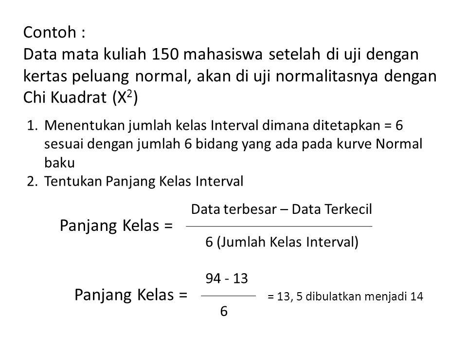 Contoh : Data mata kuliah 150 mahasiswa setelah di uji dengan kertas peluang normal, akan di uji normalitasnya dengan Chi Kuadrat (X2)