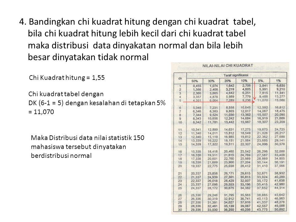 4. Bandingkan chi kuadrat hitung dengan chi kuadrat tabel, bila chi kuadrat hitung lebih kecil dari chi kuadrat tabel maka distribusi data dinyakatan normal dan bila lebih besar dinyatakan tidak normal