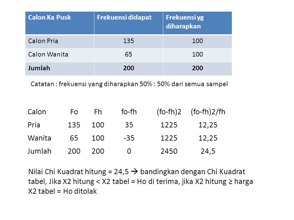 Calon Fo Fh fo-fh (fo-fh)2 (fo-fh)2/fh Pria 135 100 35 1225 12,25