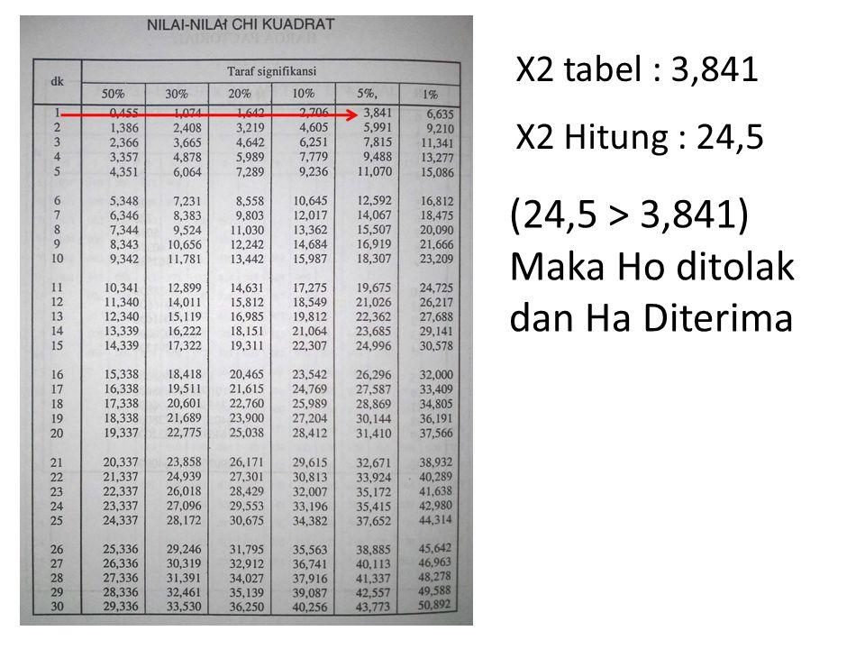 (24,5 > 3,841) Maka Ho ditolak dan Ha Diterima