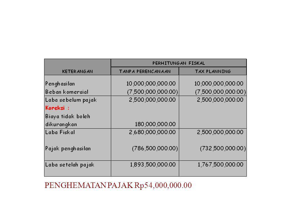 PENGHEMATAN PAJAK Rp54,000,000.00