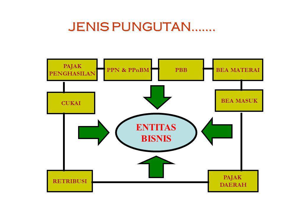 JENIS PUNGUTAN……. ENTITAS BISNIS PAJAK PENGHASILAN PPN & PPnBM PBB