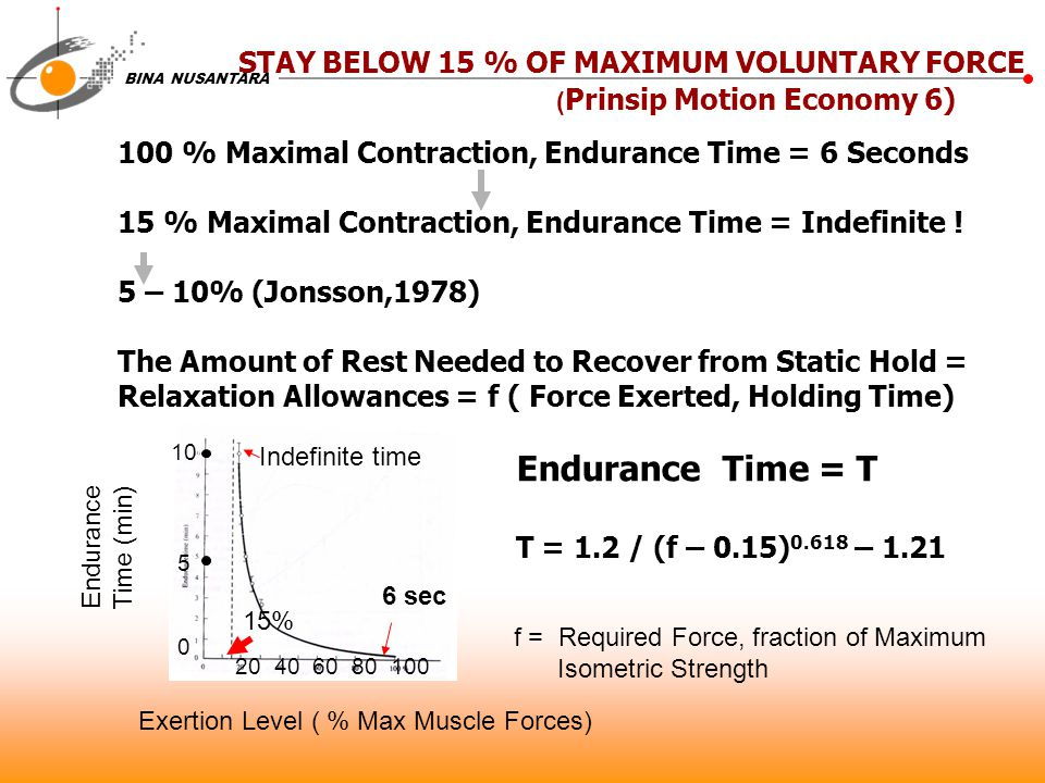 Endurance Time = T STAY BELOW 15 % OF MAXIMUM VOLUNTARY FORCE
