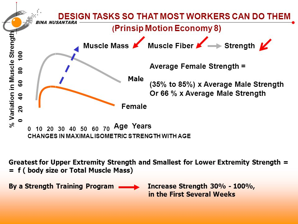 DESIGN TASKS SO THAT MOST WORKERS CAN DO THEM