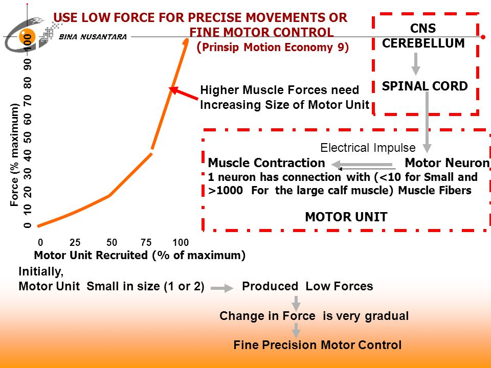 USE LOW FORCE FOR PRECISE MOVEMENTS OR FINE MOTOR CONTROL