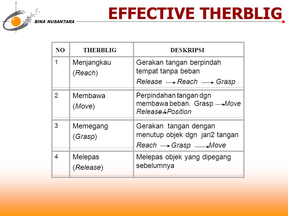 EFFECTIVE THERBLIG Menjangkau (Reach)