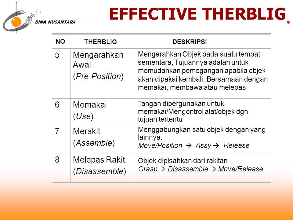 EFFECTIVE THERBLIG 5 Mengarahkan Awal (Pre-Position) 6 Memakai (Use) 7