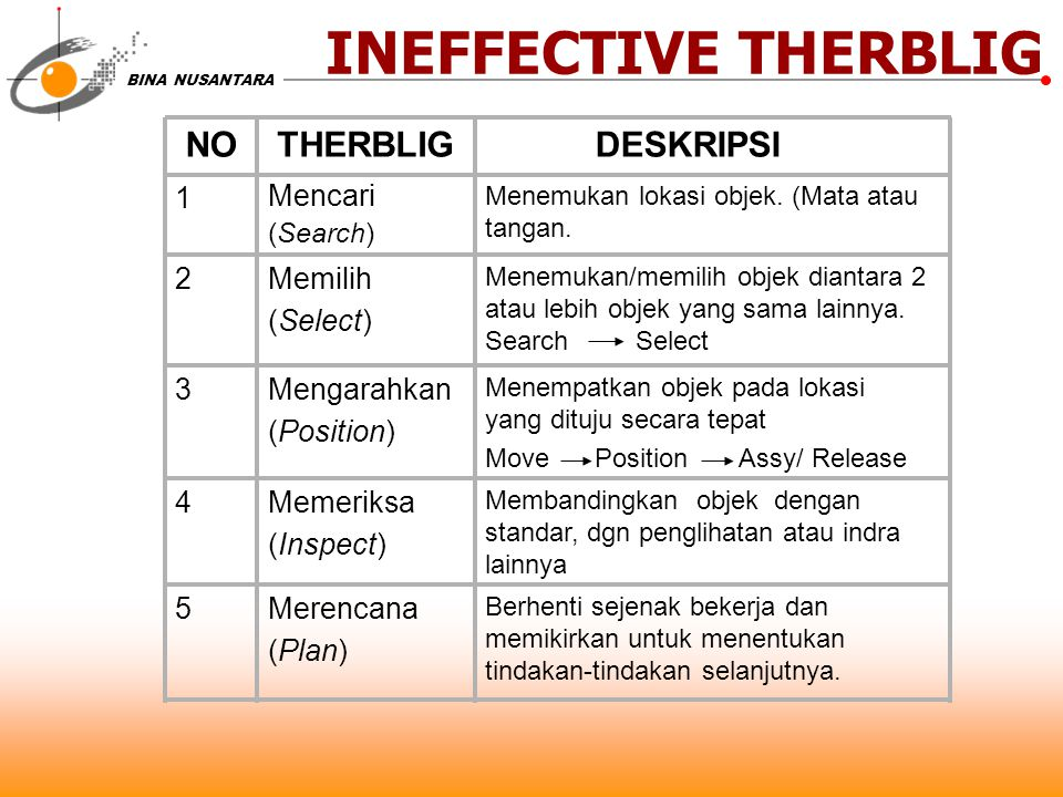 INEFFECTIVE THERBLIG NO THERBLIG DESKRIPSI 1 Mencari 2 Memilih