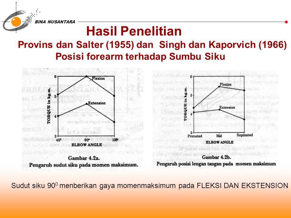 Hasil Penelitian Provins dan Salter (1955) dan Singh dan Kaporvich (1966) Posisi forearm terhadap Sumbu Siku.