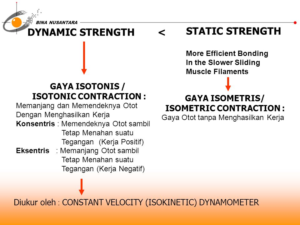 ISOTONIC CONTRACTION : ISOMETRIC CONTRACTION :