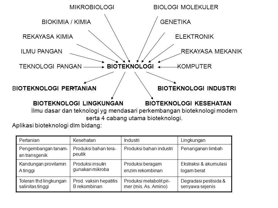 MIKROBIOLOGI BIOLOGI MOLEKULER BIOKIMIA / KIMIA GENETIKA