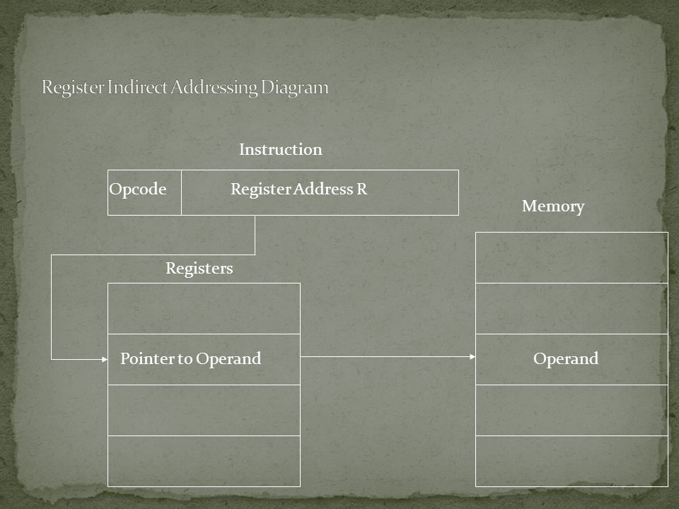 Register Indirect Addressing Diagram