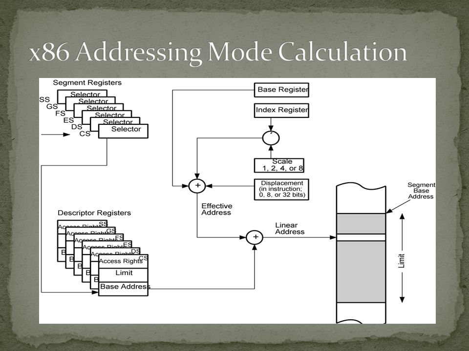 x86 Addressing Mode Calculation