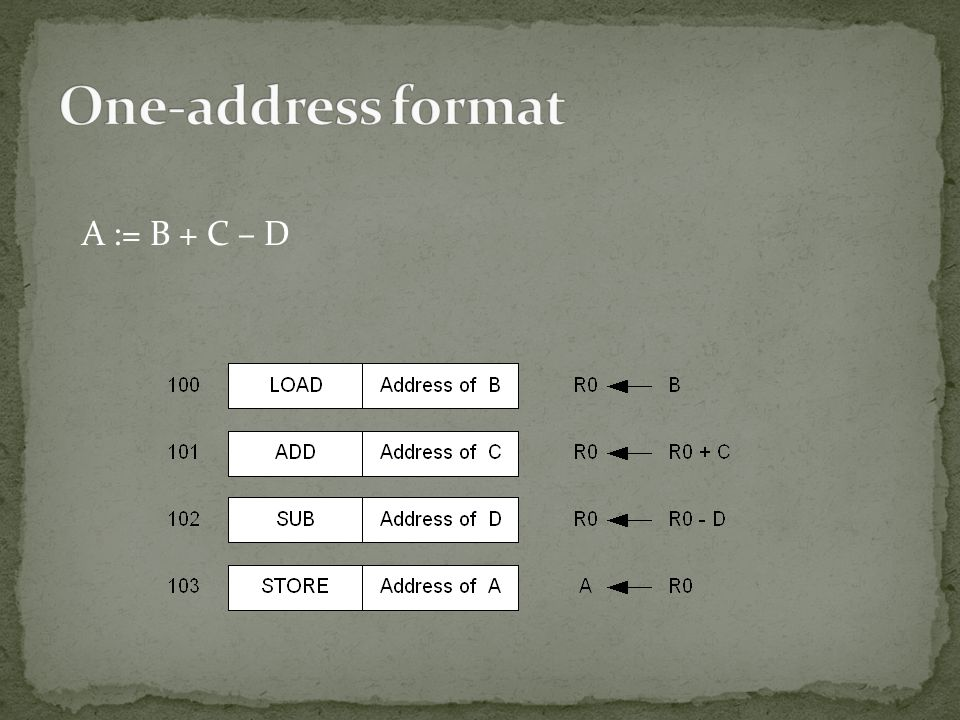 One-address format A := B + C – D