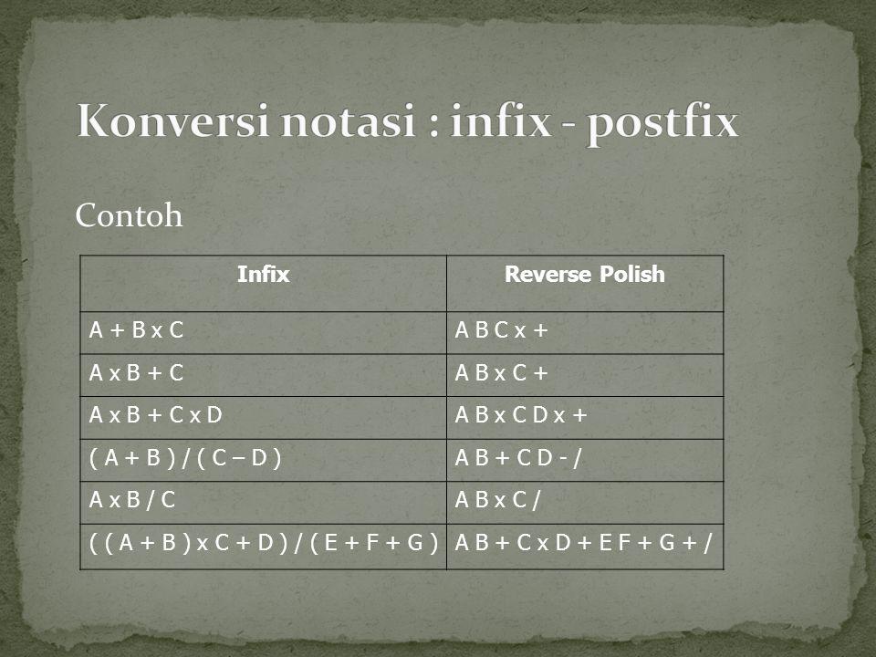Konversi notasi : infix - postfix