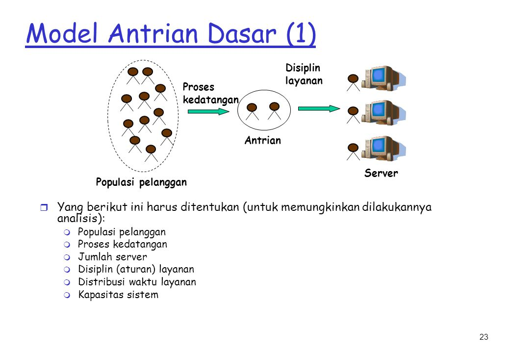 Model Antrian Dasar (1) Disiplin. layanan. Proses. kedatangan. Antrian. Server. Populasi pelanggan.