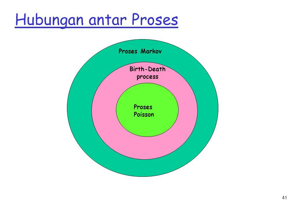 Hubungan antar Proses Proses Markov Birth-Death process Proses Poisson