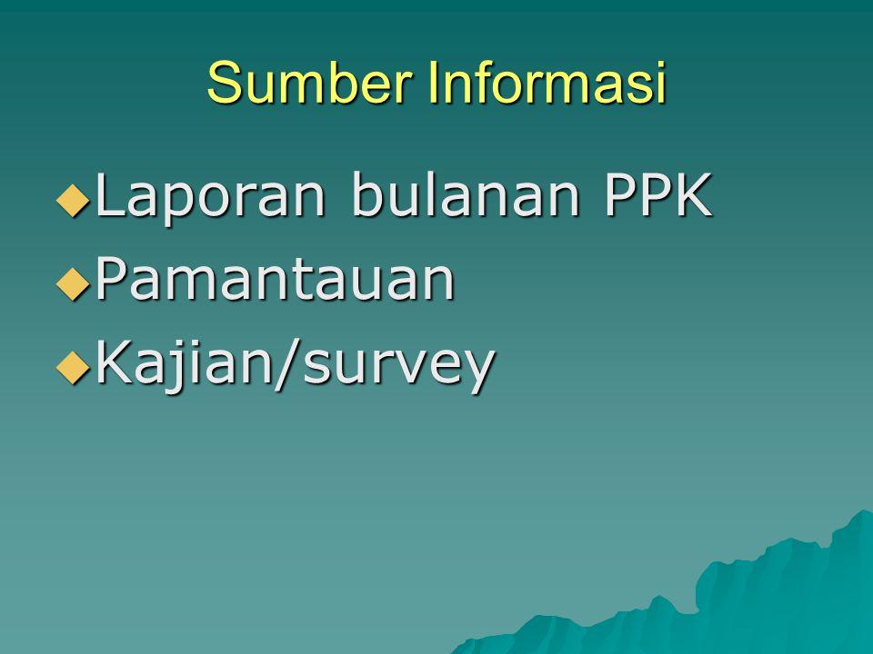 Sumber Informasi Laporan bulanan PPK Pamantauan Kajian/survey