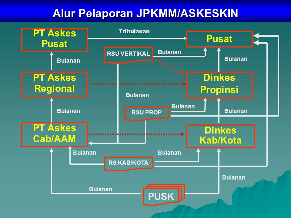 Alur Pelaporan JPKMM/ASKESKIN