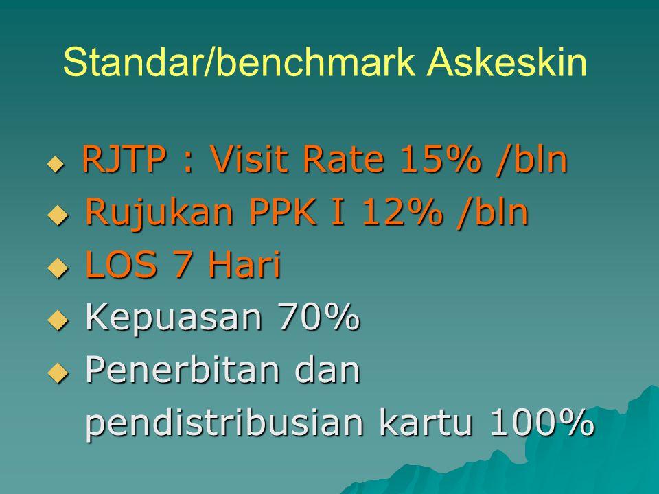 Standar/benchmark Askeskin