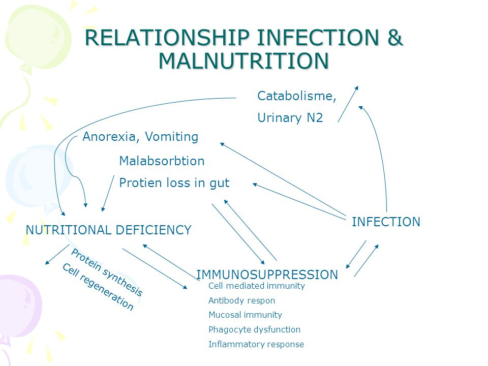 RELATIONSHIP INFECTION & MALNUTRITION