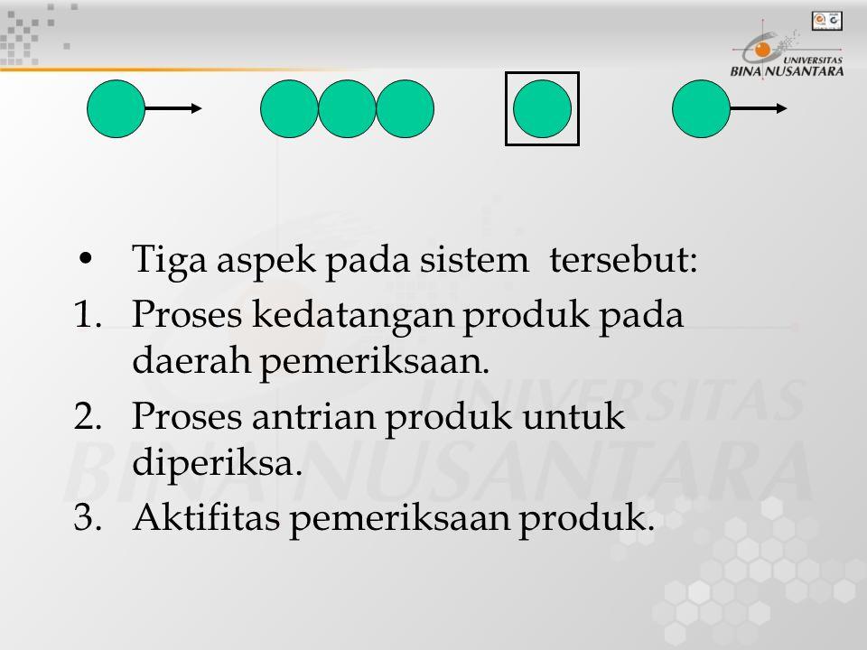 Tiga aspek pada sistem tersebut: