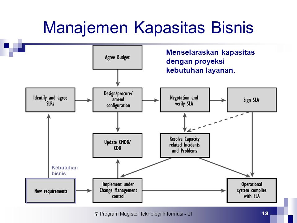 Manajemen Kapasitas Bisnis