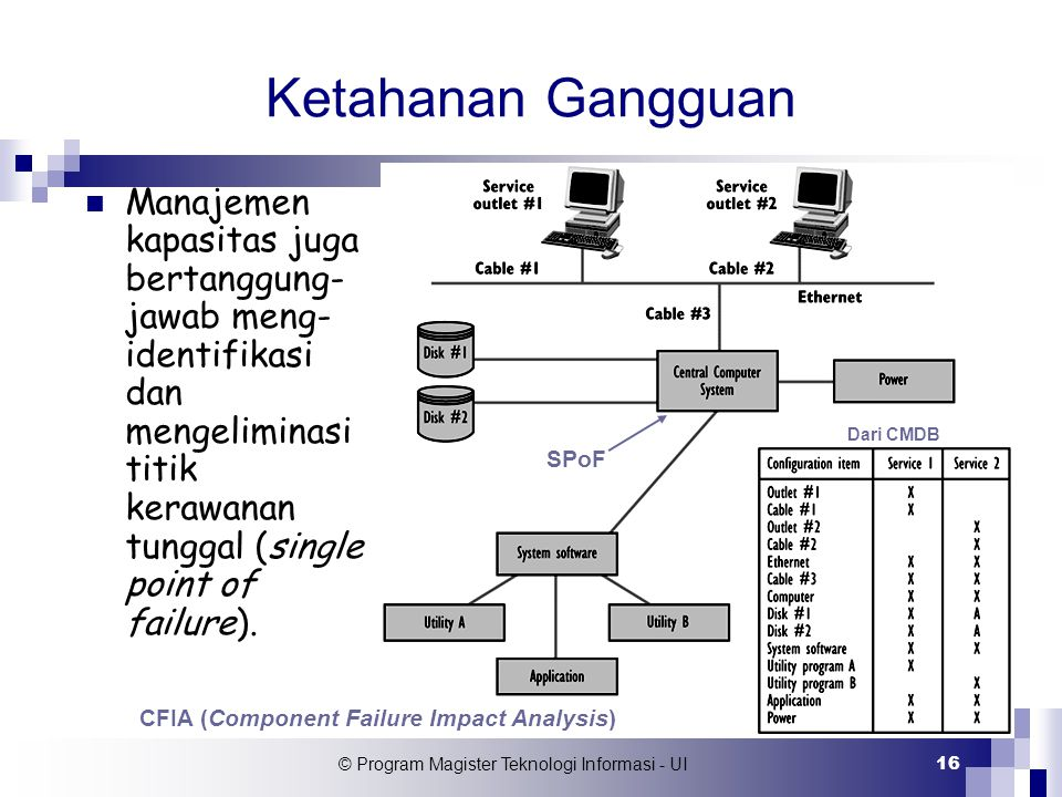 CFIA (Component Failure Impact Analysis)