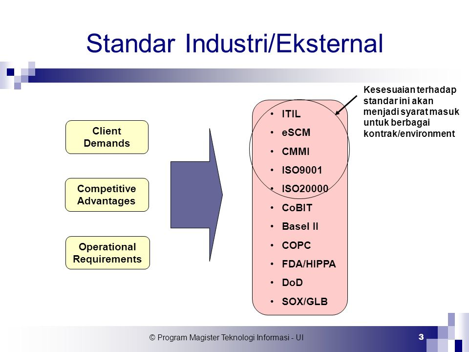Standar Industri/Eksternal