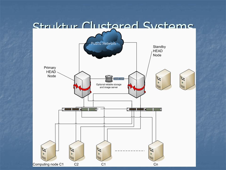 Struktur Clustered Systems