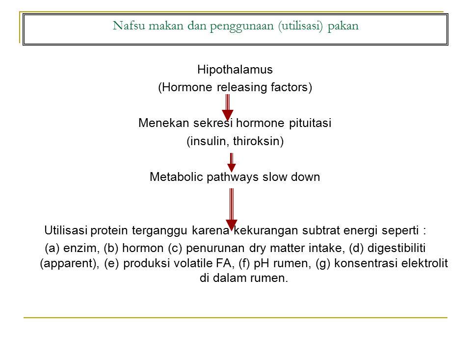 Nafsu makan dan penggunaan (utilisasi) pakan