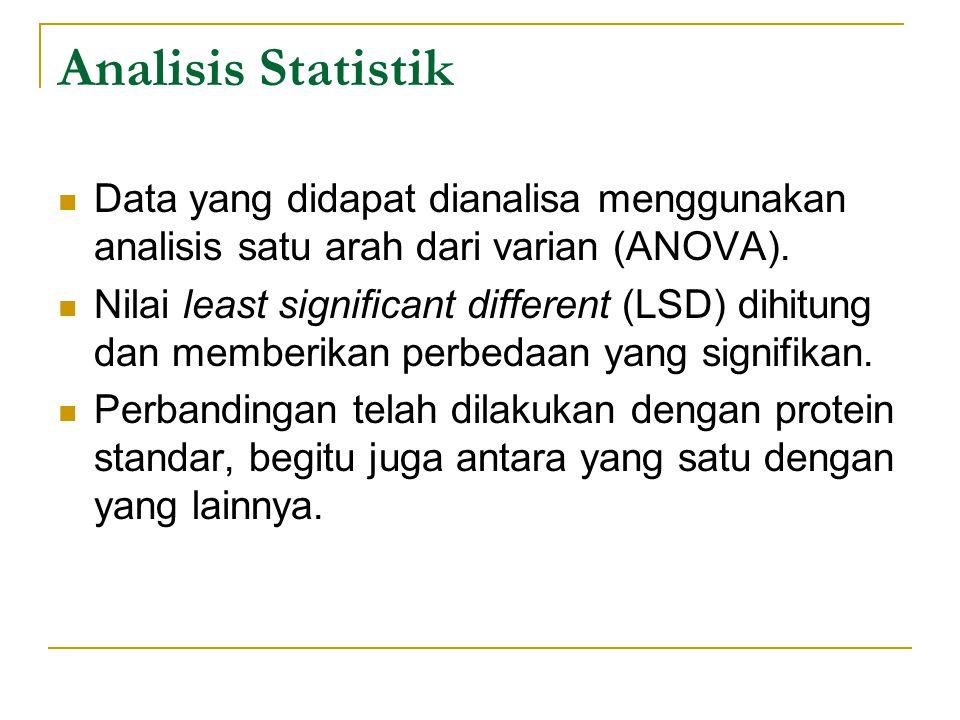 Analisis Statistik Data yang didapat dianalisa menggunakan analisis satu arah dari varian (ANOVA).